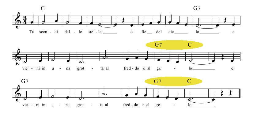 La cadenza perfetta è evidenziata in giallo